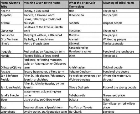 Native American Tribe Names