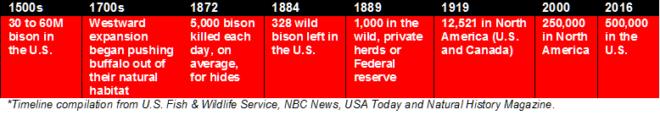 6.28.16 Bison timeline
